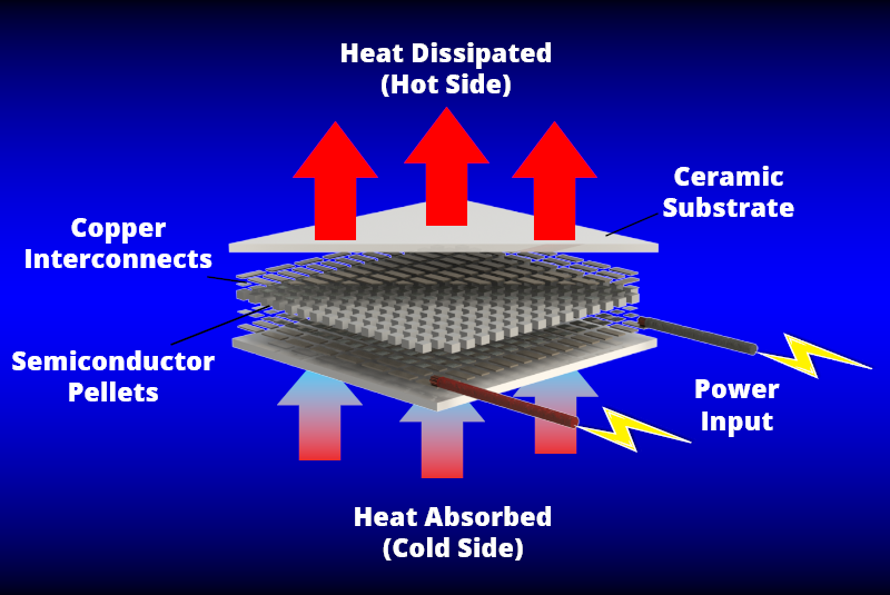 Adaptive 194 174 Thermoelectric Cooling And Thermal Management